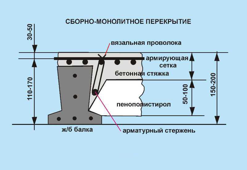 устройство монолитных перекрытий