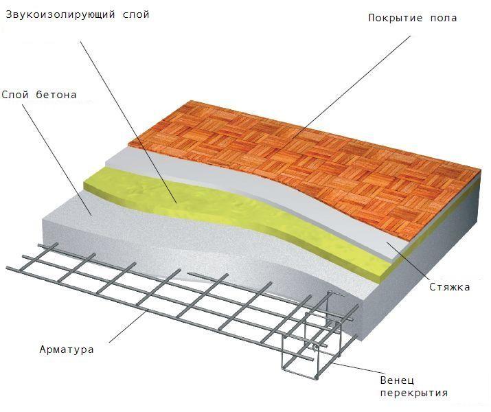 конструкция бетонной плиты перекрытия