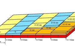 Схема утепления потолка экструдированным пенополистиролом.