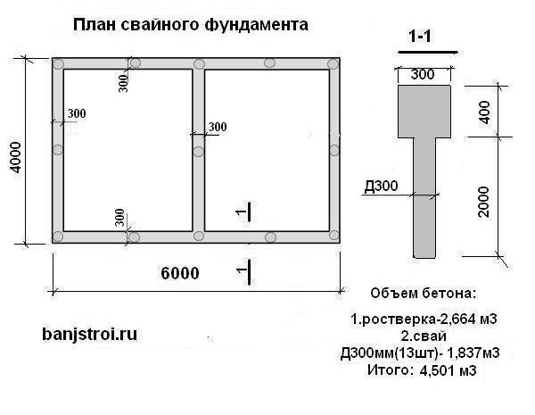 как посчитать количество бетона
