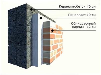Утеплитель керамзитобетон это сколько пластификатора добавлять в цементный раствор для штукатурки