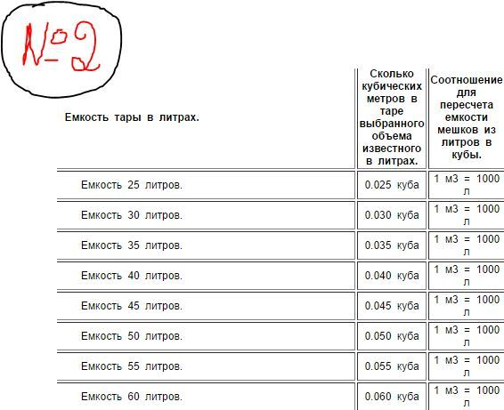 сколько литров керамзита в 1 м3