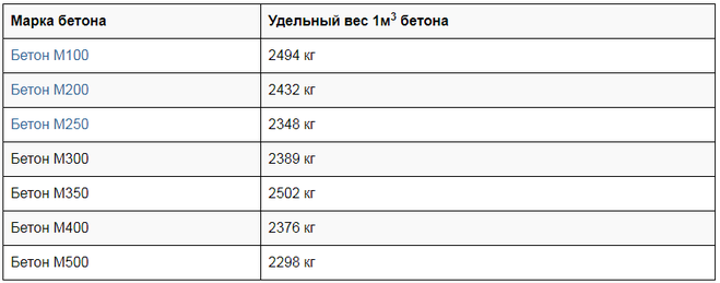 вес 1 кубометра бетона