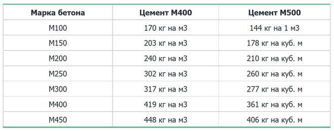вес м3 цемента м500
