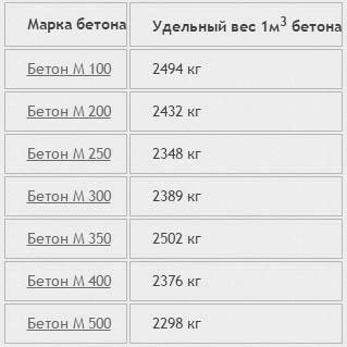 Удельные вес керамзитобетона москва цемента цена 50 кг цена