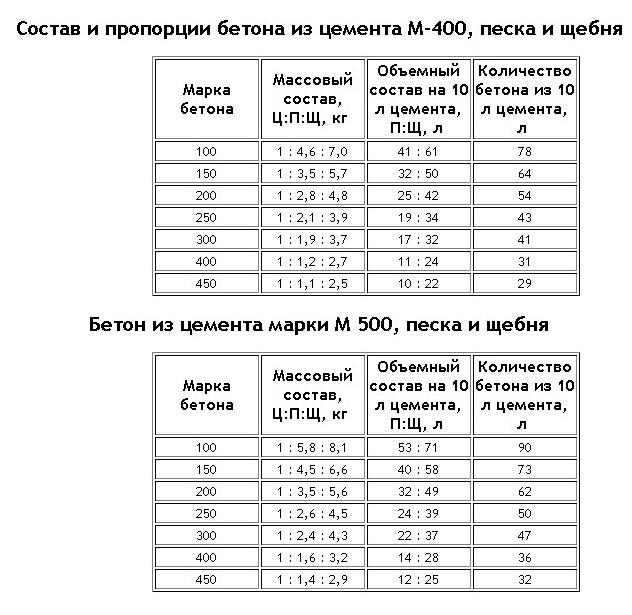 Бетон b25 пропорции инъекции трещин цементным раствором