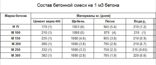 Состав бетона б25 авито бой бетона