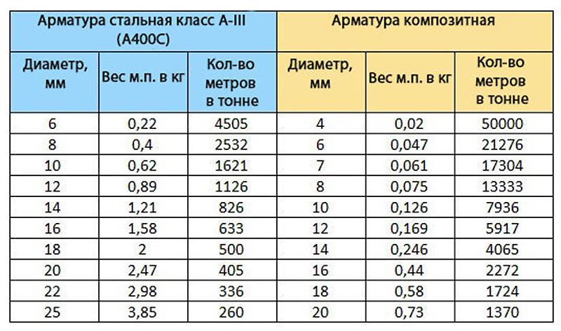 вес одного погонного метра арматуры 12