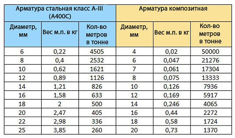 вес арматуры а3 диаметр 12