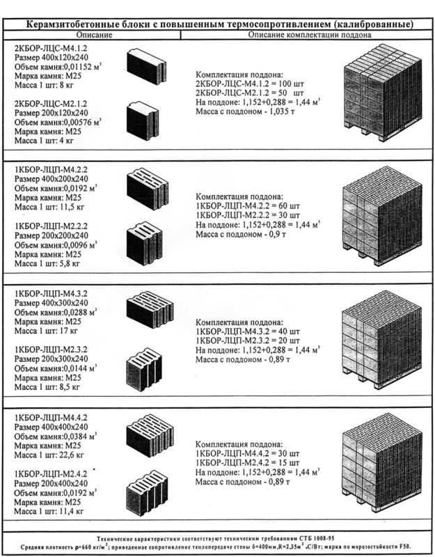 сколько кубов в керамзитоблоке