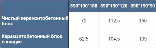 количество керамзитобетонных блоков в 1 м3