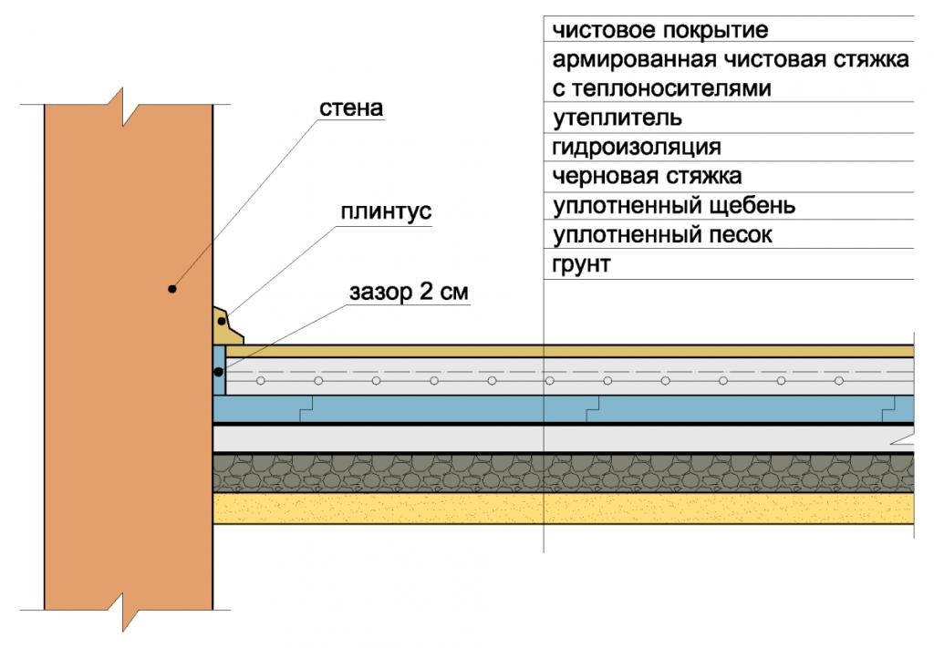 как залить бетонный пол на грунт