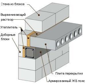 Устройство перекрытий из плит проект цеха жби