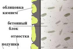 Схема отделки отмостки камнем.