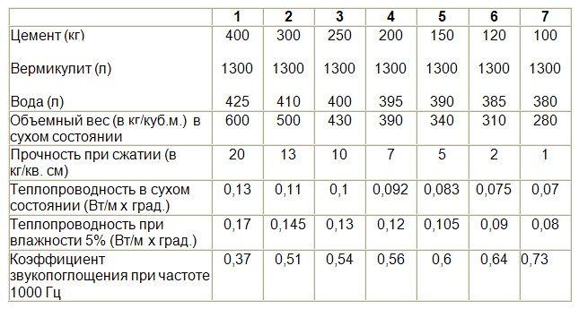 объемный вес цемента м400