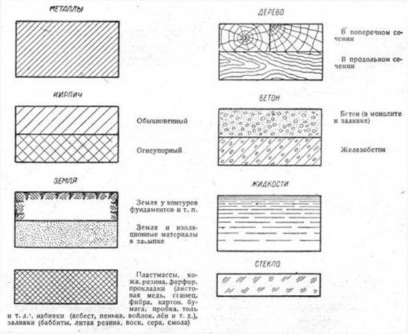 Фибробетон штриховка жесткая или подвижная бетонная смесь