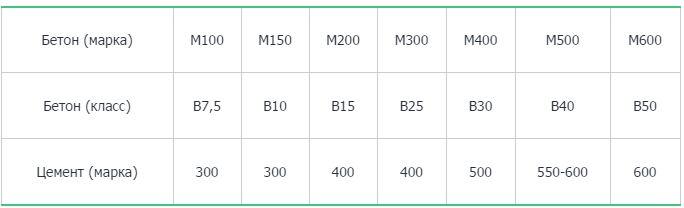 бетон марки м300 характеристики