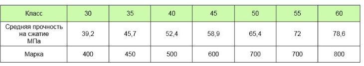 прочность бетона в30 в мпа