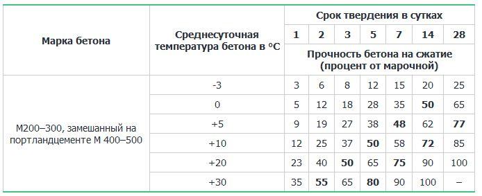 время твердения бетона в зависимости от температуры