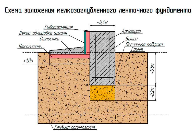 расчет фундамента под дом из газобетона