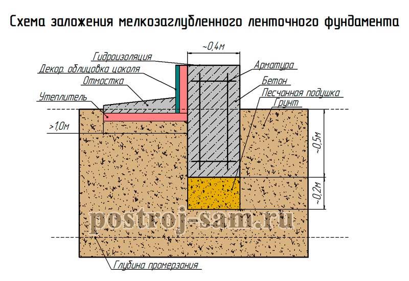 Промерзание бетона толщина бетон электроизоляционный