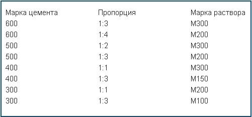 раствор м200 пропорции