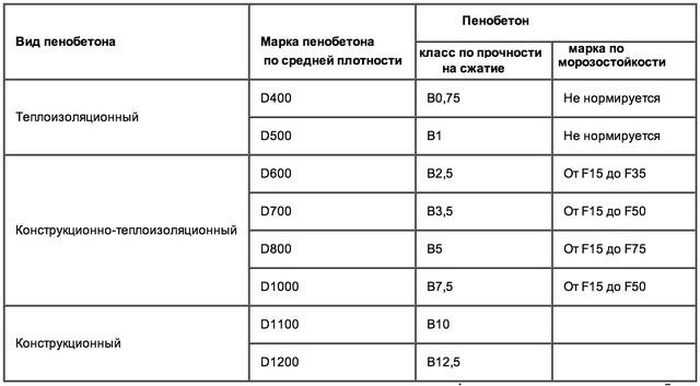 характеристики пеноблоков