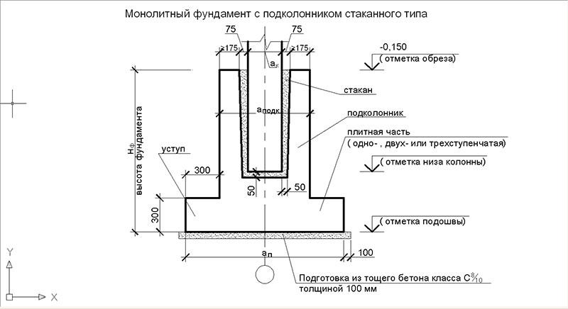 фундаменты стаканного типа размеры