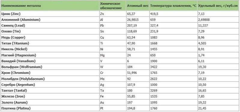 вес железа 1 м3