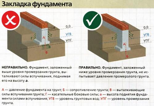 Промерзание бетона толщина гатчина бетон цена