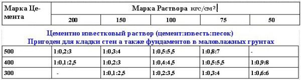 плотность известкового раствора