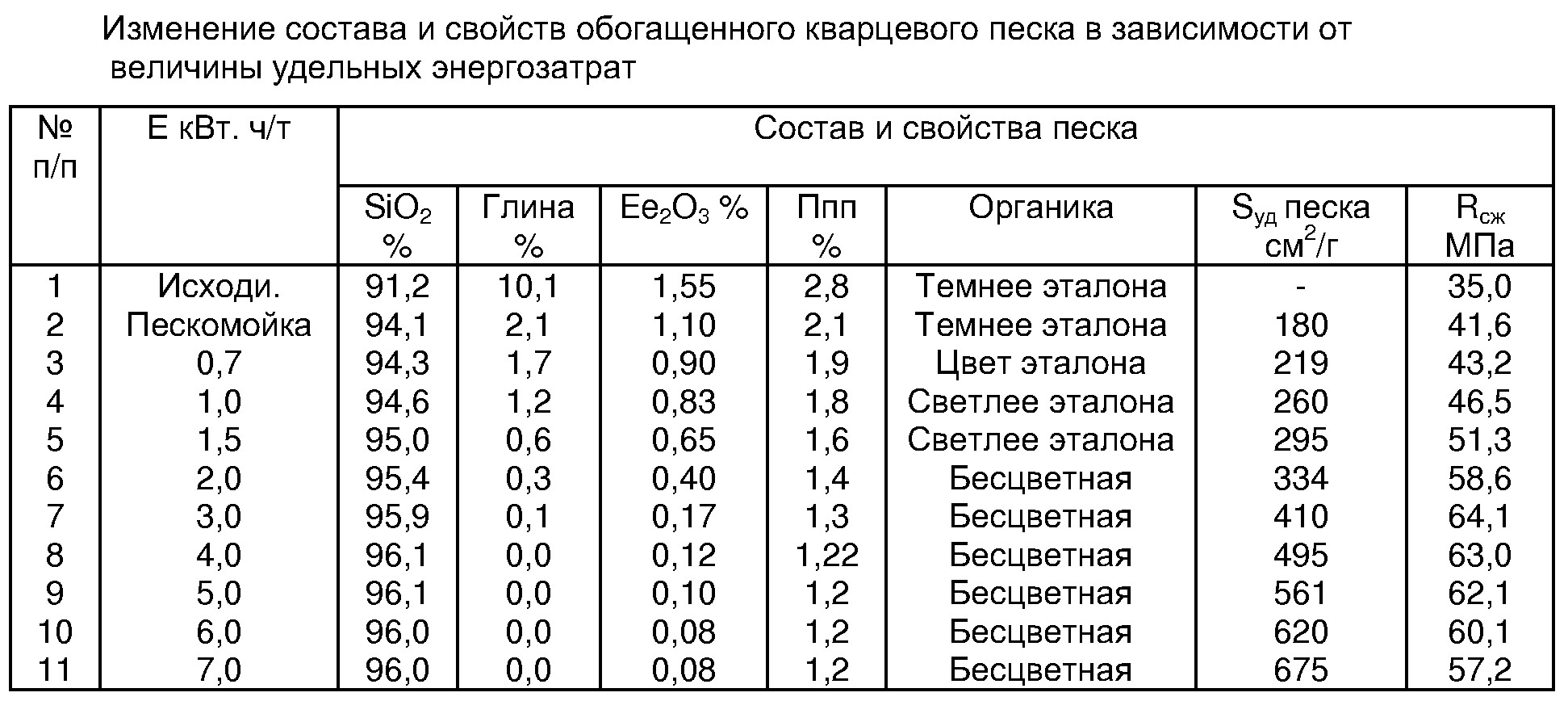 плотность песка в кг м3