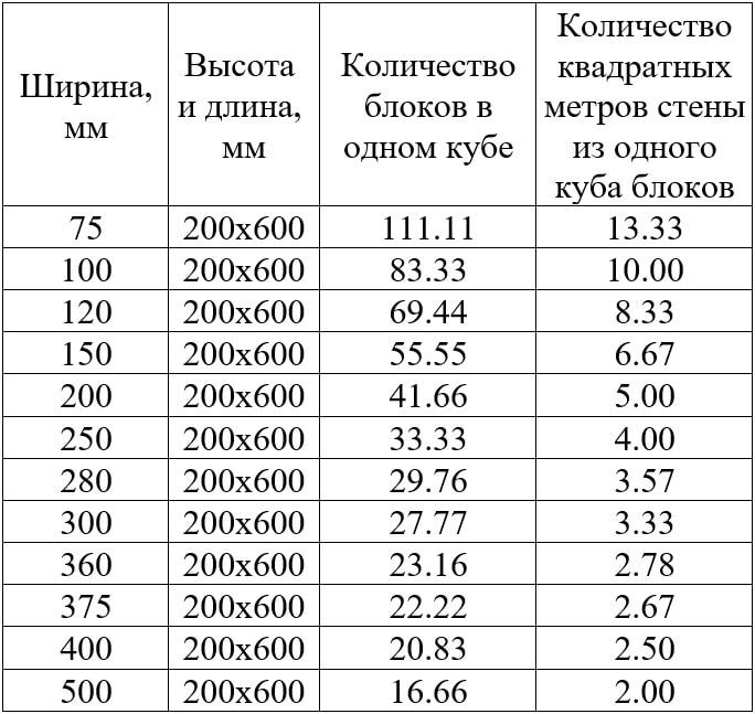 сколько квадратных метров в кубе газобетона