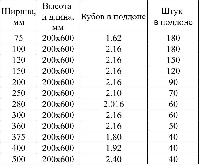 газоблок количество на поддоне