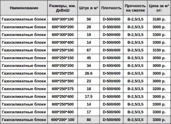 количество блоков в м3