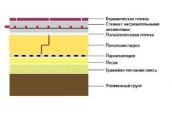 Последовательность нанесения материалов