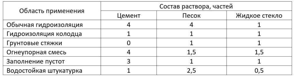 пропорции раствора с жидким стеклом