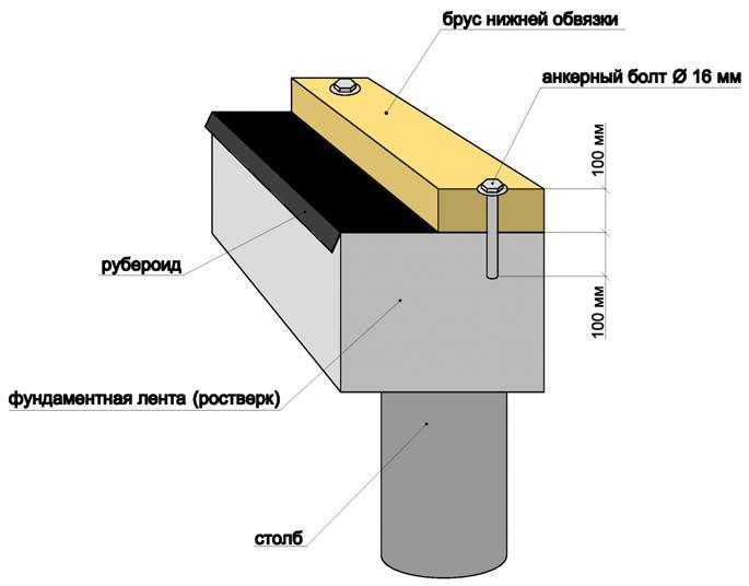 Купить крепление бруса к бетону вертикально уплотнение бетонной смеси на полах