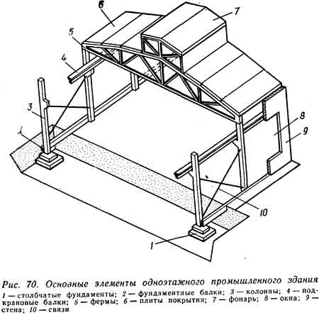 Железобетонные плиты промышленные здания перила для железобетонной лестницы