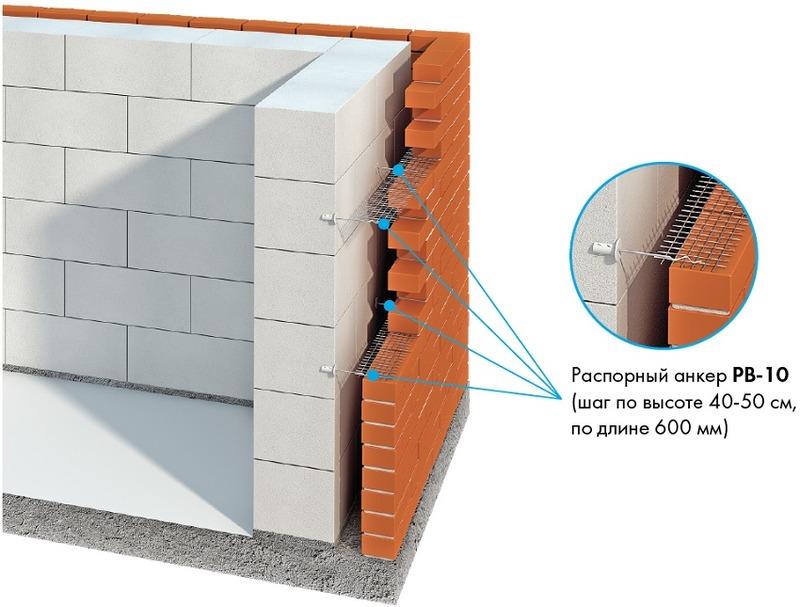 толщина стены из газобетона без утепления