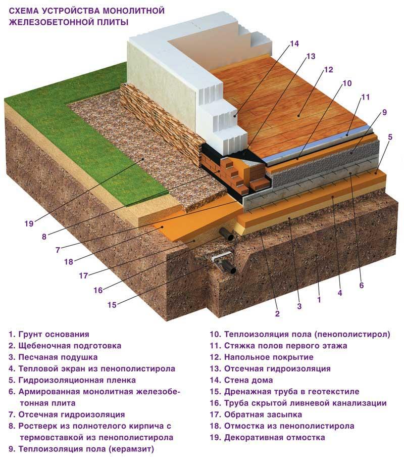 минимальная толщина фундаментной плиты