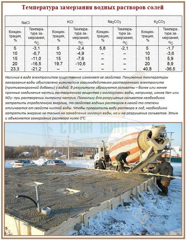 соль в бетон при минусовых температурах пропорции