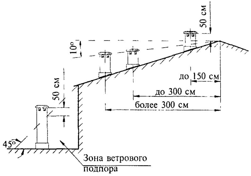 Фото - 10 Схема превышения оголовка трубы над коньком крыши для обеспечения нормальной тяги